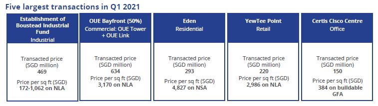 Singapore real estate performance