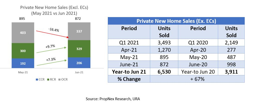 Resilient private home sales